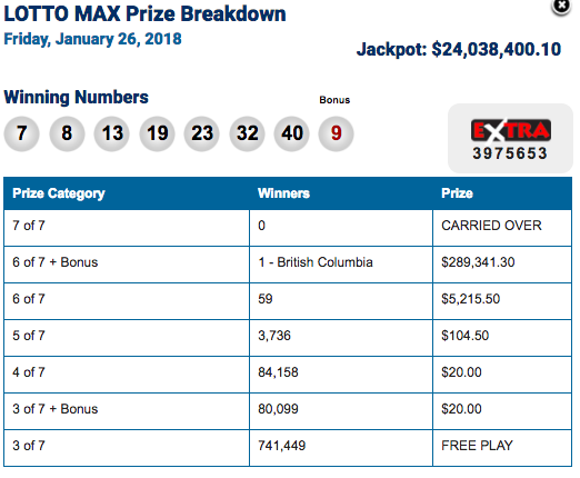The Lotto Max Jackpot Grows to $33 Million