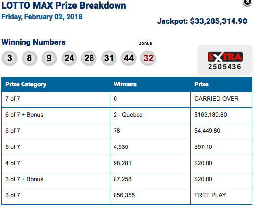 No Winner in Lotto Max Jackpot Grows to $50 Million
