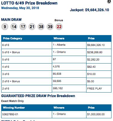 Winning Lotto 6/49 Numbers