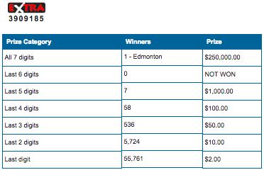 Lotto 649 Winning Number