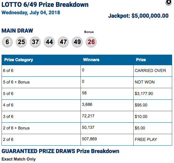 Winning Lotto 6/49 Numbers