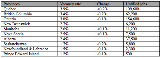 Manitoba Job Vacancy Rate Increased Slightly
