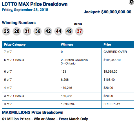 Lotto Max Million Dollar Winning Ticket Sold in Winnipeg