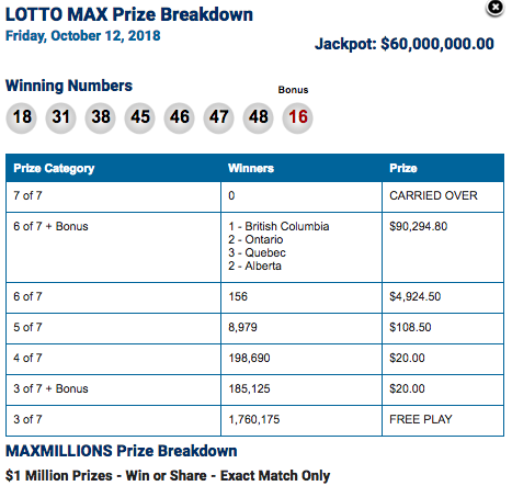 No winning ticket sold for $60 million Lotto Max jackpot