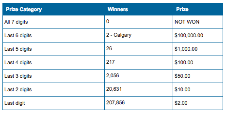 Lotto Max Winning Numbers - Two $1 Million Tickets Sold in Winnipeg
