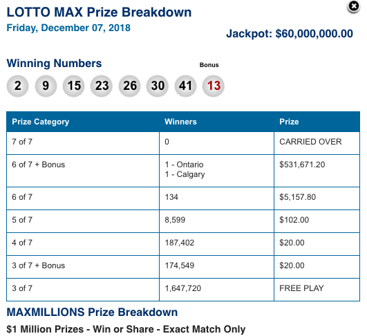 Max 80 Winnipeg >> Winning Lotto Max Million Dollar Ticket Sold In Winnipeg
