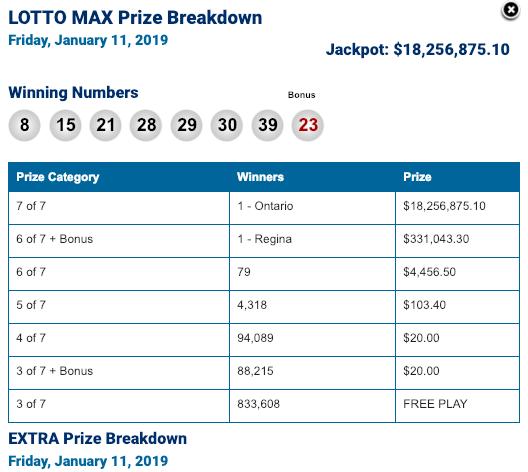 Guelph auto workers split $60 million Lotto Max jackpot