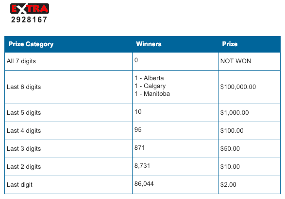 Lotto Max $100,000 Winner in Manitoba