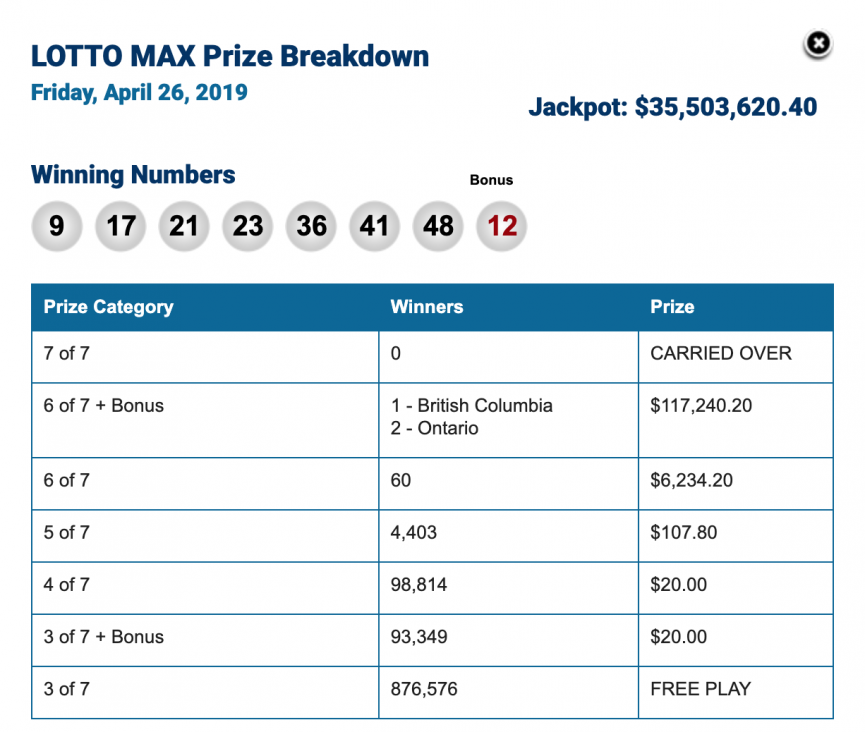 Lotto Max Winning Numbers For April 26
