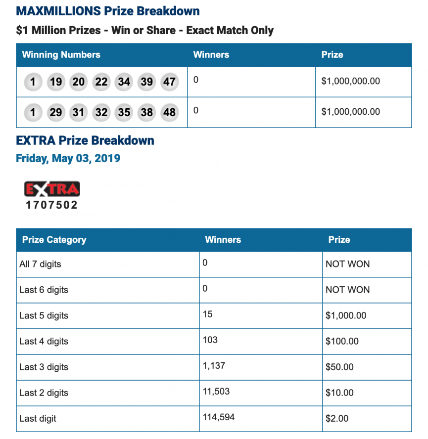 Lottery Manitoba Winning Numbers
