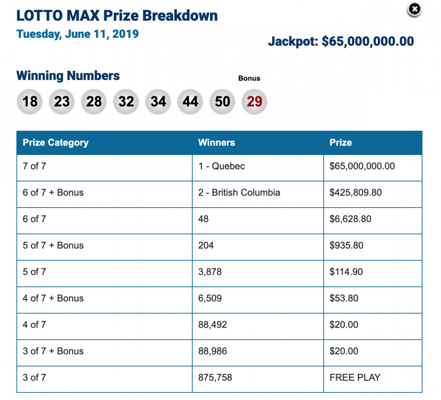 Winning Lotto Max Numbers for Tuesday, June 11