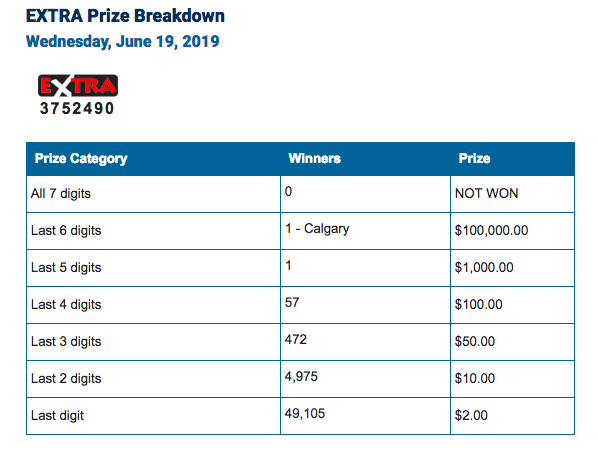 Winning Lotto 649 Numbers for Wednesday, June 19