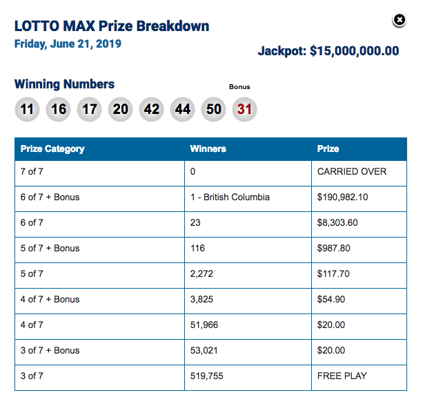 Winning Lotto Max Numbers for Friday, June 21