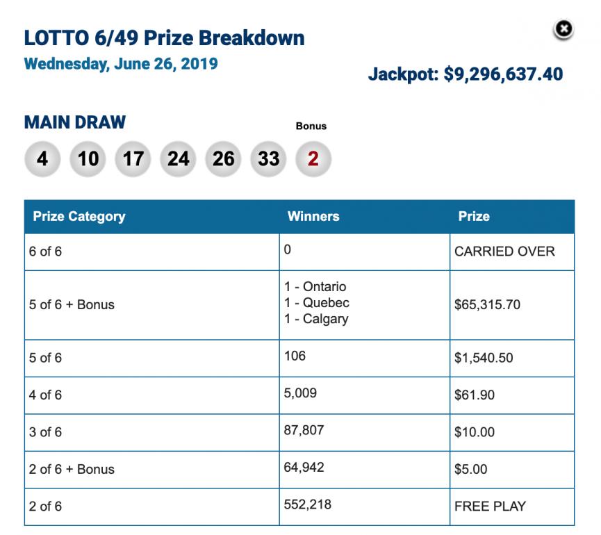 Lottery Manitoba Winning Numbers