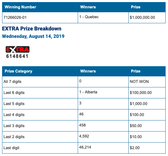 Winning Lotto 649 Numbers for Wednesday, August 14