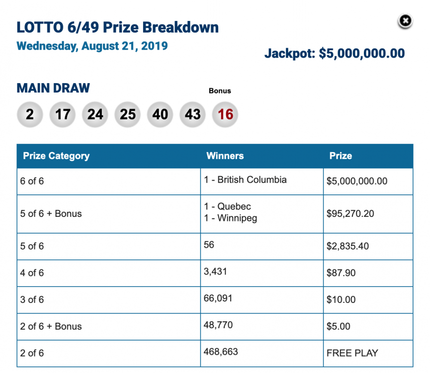 Winning Lotto 649 Numbers for Tuesday, August 21