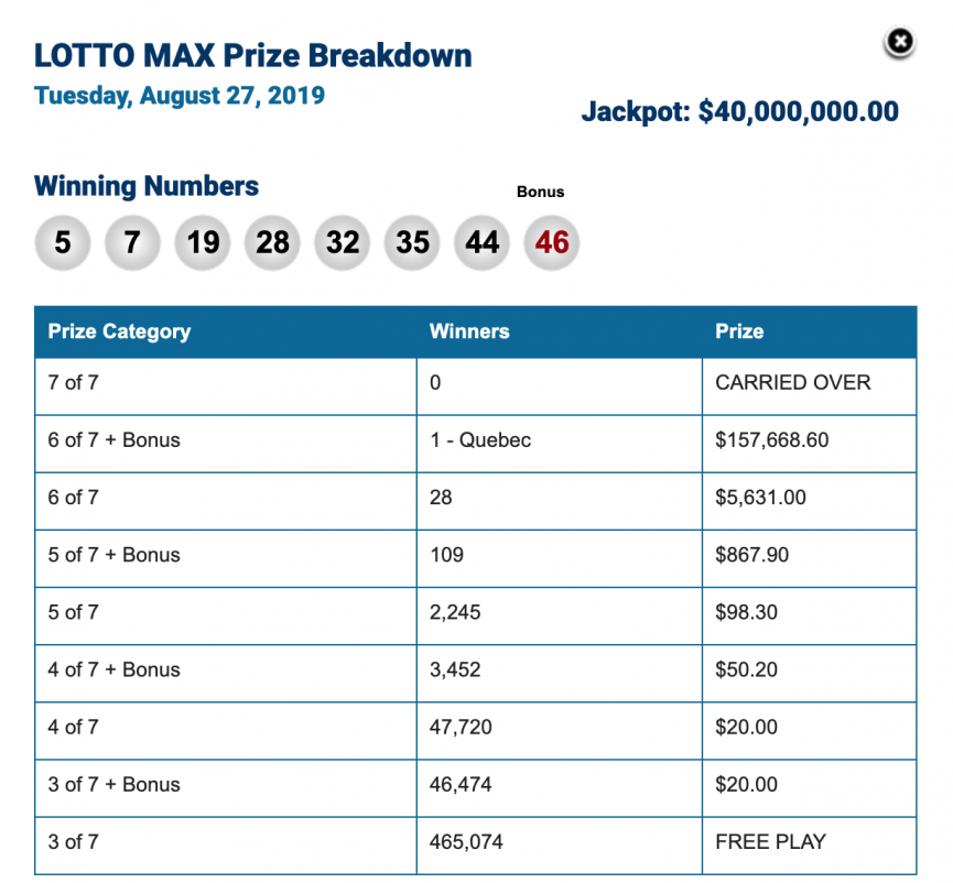 Winning Lotto Max Numbers for Tuesday, August 27
