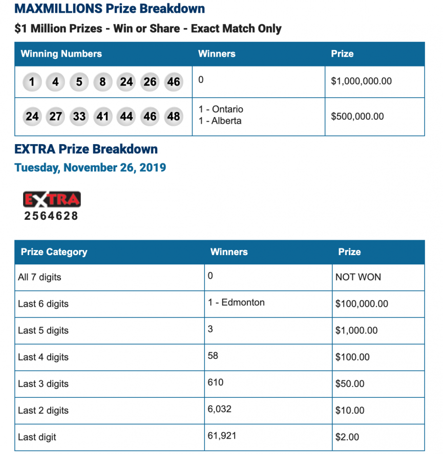 LottoMax Results For May 30th, 2014
