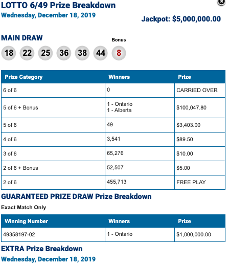 Winning Lotto 649 Numbers