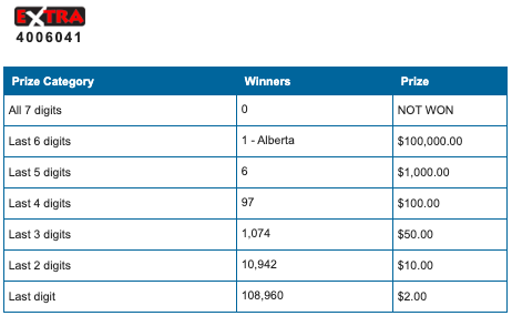 Lotto Max $1 Million Winning Ticket Sold on Prairies