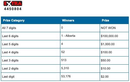 Lotto 649 $7 Million Jackpot Won on Prairies