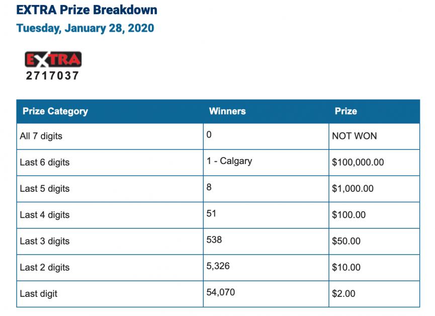 Western Canada Lotteries Winning Numbers