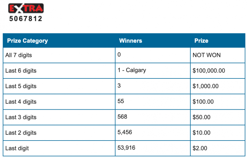 $71,000 Winnipeg Winner in Lotto 649