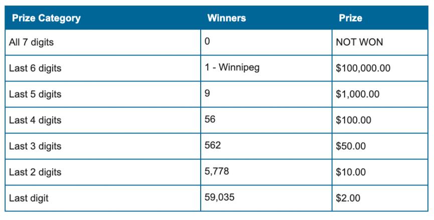 $100,000 Winning Lotto Max Ticket Sold in Winnipeg