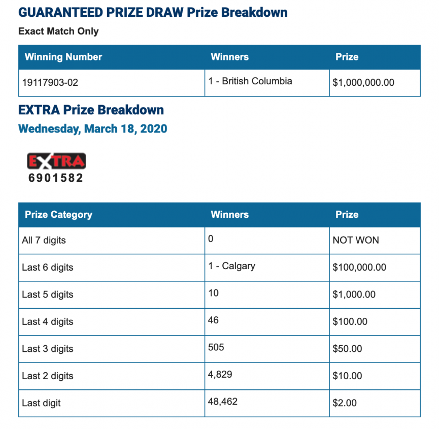 Winning Lotto 649 Numbers For Wednesday, March 18