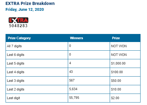 LOTTO MAX WINNING NUMBERS - JUNE 12TH