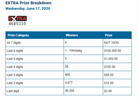 LOTTO 6/49 WINNING NUMBERS - JUNE 17TH