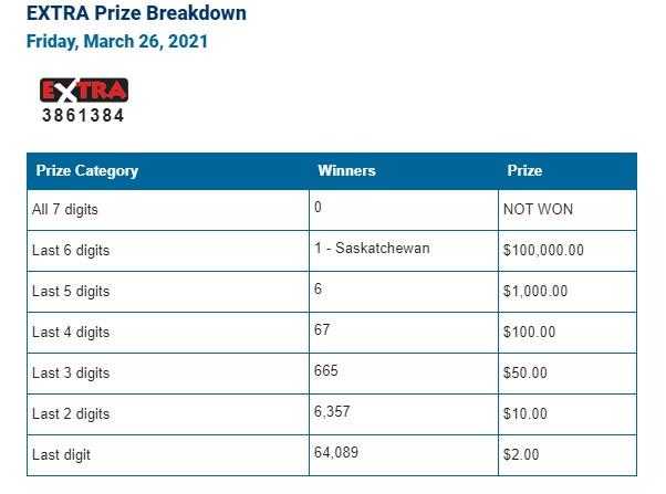 Lotto Max Winning Numbers