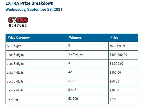 Winnipeg's Lotto 6/49 Winning Numbers